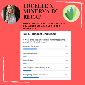 Locelle X Minerva BC Recap: What is the biggest challenge women face in the workplace? Imposter syndrome and navigating work-life balance.